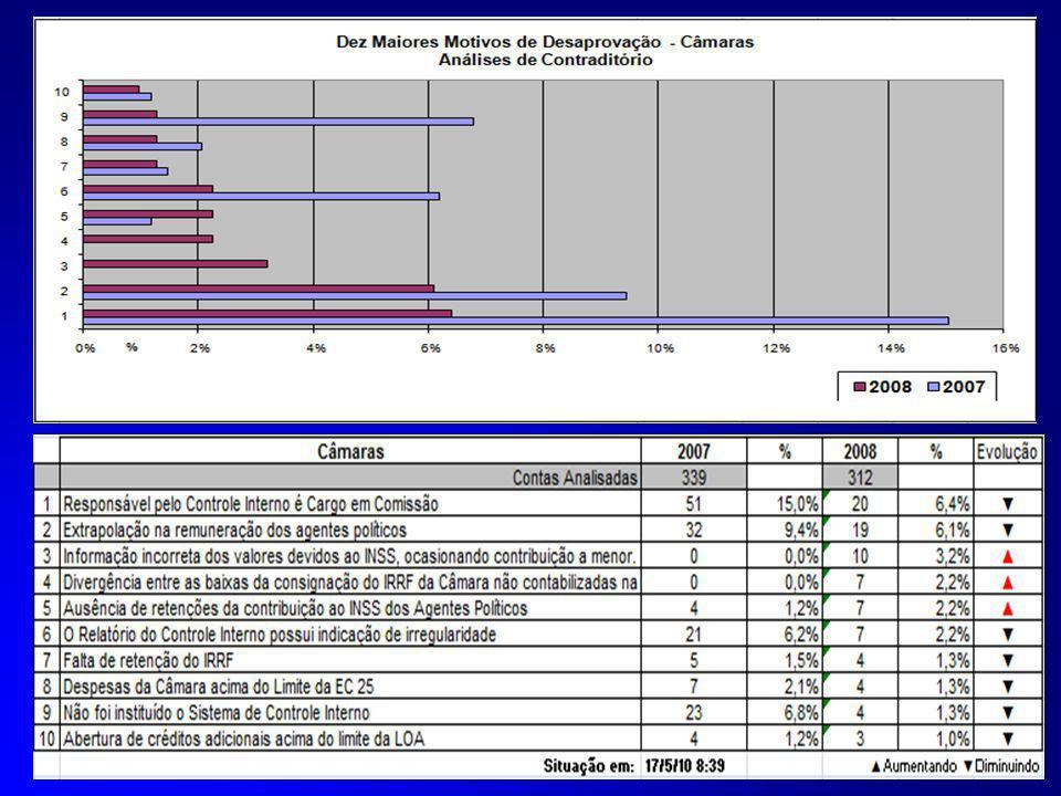 ORIENTAÇÕES TÉCNICAS PARA AS ENTIDADES MUNICIPAIS INSTRUÇÃO NORMATIVA N° 43/2010 (da Prestação de Contas Anual 2009) (da Prestação de Contas Anual 200