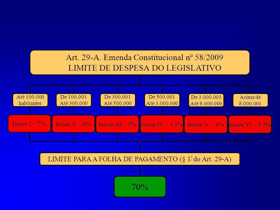 O total da despesa do Poder Legislativo Municipal, incluídos os subsídios dos Vereadores e excluídos os gastos com inativos, não poderá ultrapassar pe