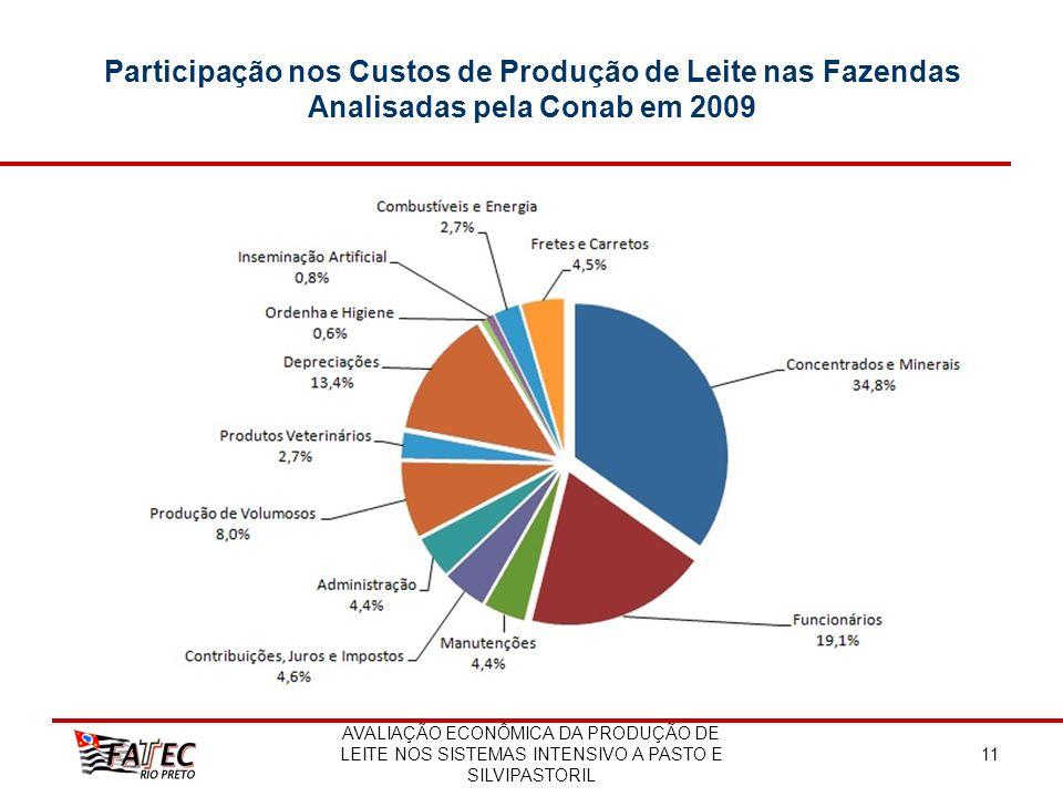 AVALIAÇÃO ECONÔMICA DA PRODUÇÃO DE LEITE NOS SISTEMAS INTENSIVO A PASTO E SILVIPASTORIL 11 Participação nos Custos de Produção de Leite nas Fazendas A