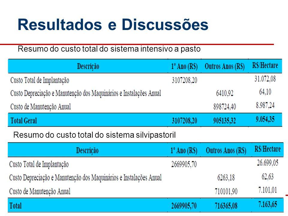 AVALIAÇÃO ECONÔMICA DA PRODUÇÃO DE LEITE NOS SISTEMAS INTENSIVO A PASTO E SILVIPASTORIL 17 Resultados e Discussões Resumo do custo total do sistema in