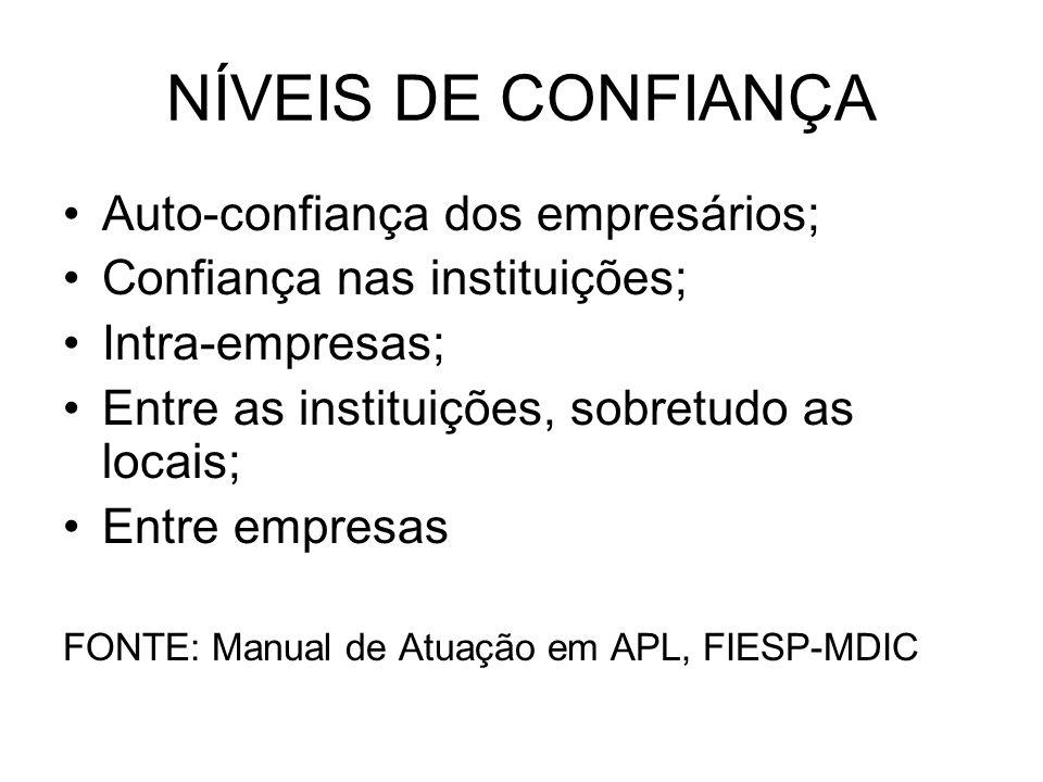 NÍVEIS DE CONFIANÇA Auto-confiança dos empresários; Confiança nas instituições; Intra-empresas; Entre as instituições, sobretudo as locais; Entre empresas FONTE: Manual de Atuação em APL, FIESP-MDIC