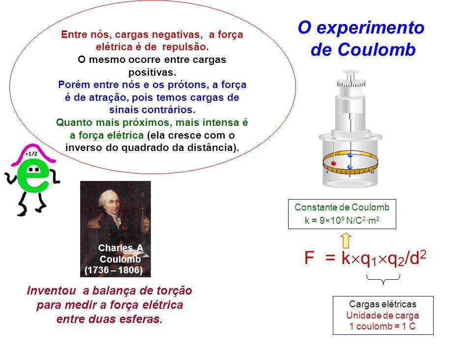 Inventou a balança de torção para medir a força elétrica entre duas esferas. O experimento de Coulomb F = k q 1 q 2 /d 2 Charles A Coulomb (1736 – 180