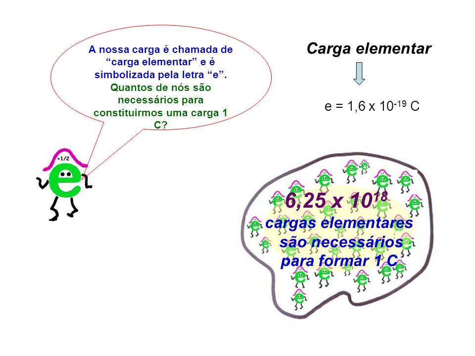 A nossa carga é chamada de carga elementar e é simbolizada pela letra e. Quantos de nós são necessários para constituirmos uma carga 1 C? 6,25 x 10 18