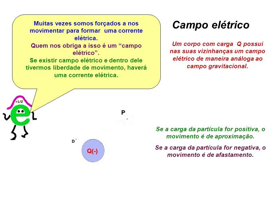 Um corpo com carga Q possui nas suas vizinhanças um campo elétrico de maneira análoga ao campo gravitacional. Se a carga da partícula for positiva, o