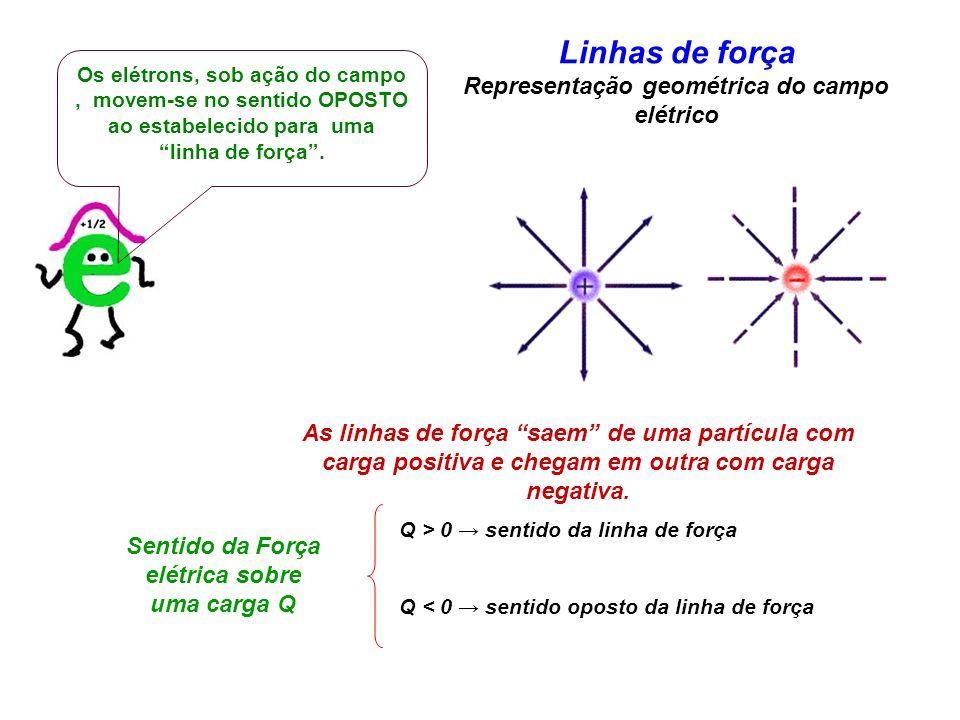 As linhas de força saem de uma partícula com carga positiva e chegam em outra com carga negativa. Linhas de força Representação geométrica do campo el