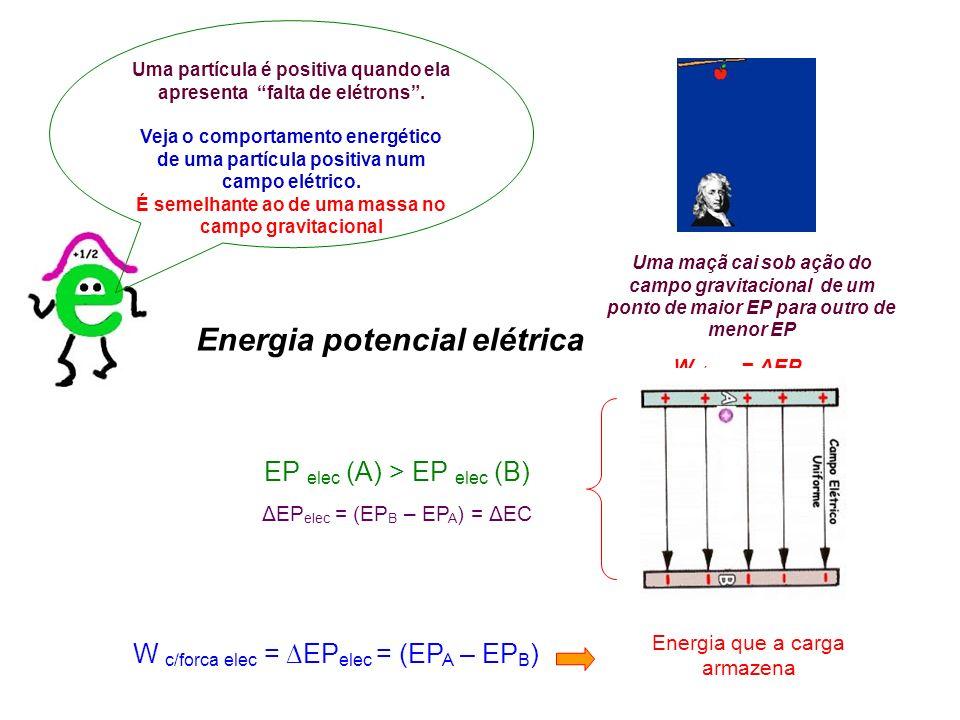 Energia potencial elétrica W c/forca elec = EP elec = (EP A – EP B ) Uma partícula é positiva quando ela apresenta falta de elétrons. Veja o comportam