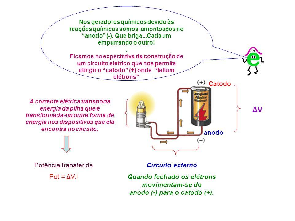 A corrente elétrica transporta energia da pilha que é transformada em outra forma de energia nos dispositivos que ela encontra no circuito. ΔV ΔV Nos
