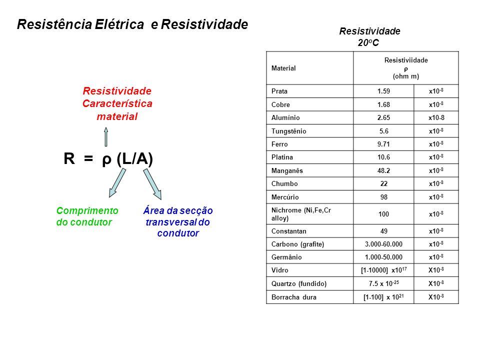 Resistividade 20 o C Material Resistiviidade (ohm m) Prata1.59x10 -8 Cobre1.68x10 -8 Alumínio2.65x10-8 Tungstênio5.6x10 -8 Ferro9.71x10 -8 Platina10.6