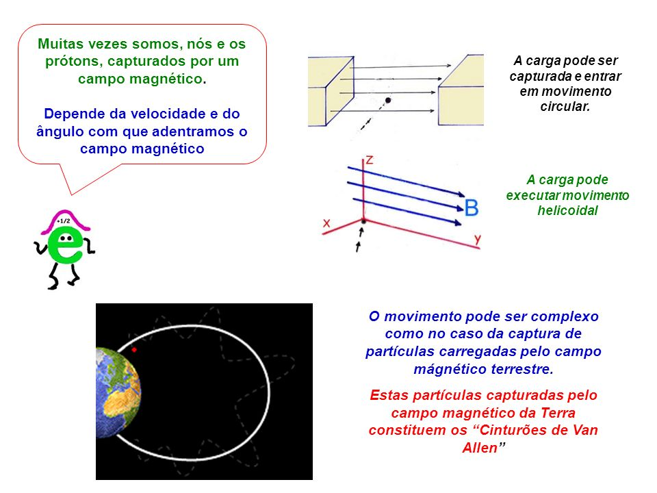 Muitas vezes somos, nós e os prótons, capturados por um campo magnético. Depende da velocidade e do ângulo com que adentramos o campo magnético A carg