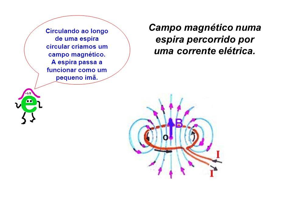 Circulando ao longo de uma espira circular criamos um campo magnético. A espira passa a funcionar como um pequeno imã. Campo magnético numa espira per