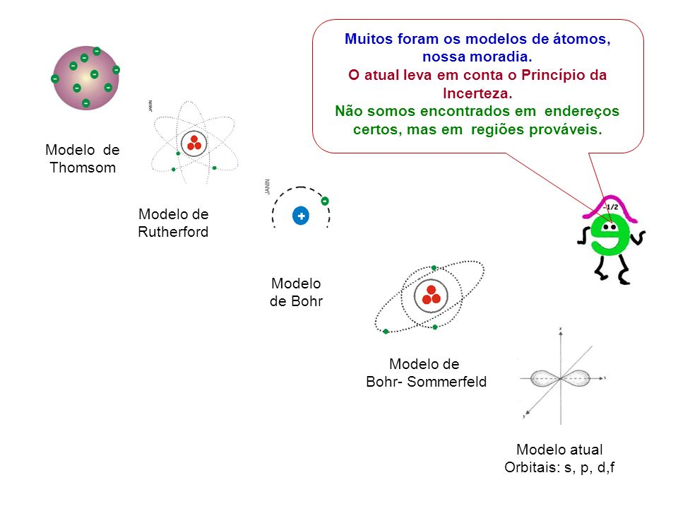 As linhas de força saem de uma partícula com carga positiva e chegam em outra com carga negativa.
