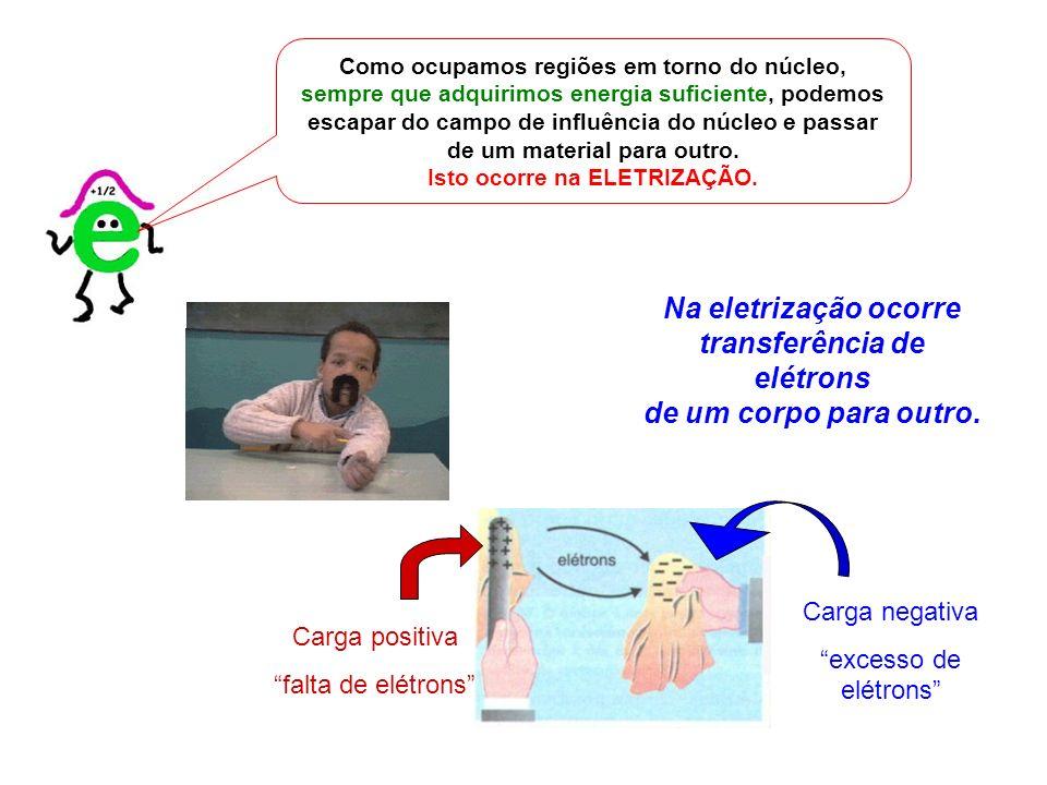 Na eletrização ocorre transferência de elétrons de um corpo para outro. Carga positiva falta de elétrons Carga negativa excesso de elétrons Como ocupa