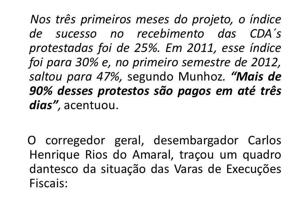 Nos três primeiros meses do projeto, o índice de sucesso no recebimento das CDA´s protestadas foi de 25%. Em 2011, esse índice foi para 30% e, no prim