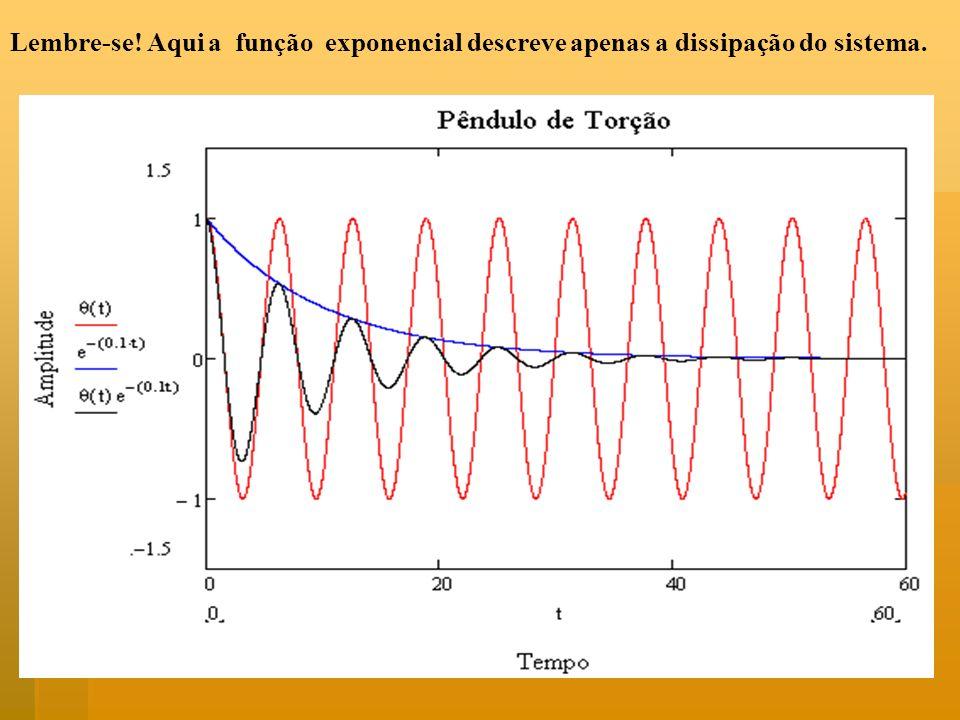 Lembre-se! Aqui a função exponencial descreve apenas a dissipação do sistema.