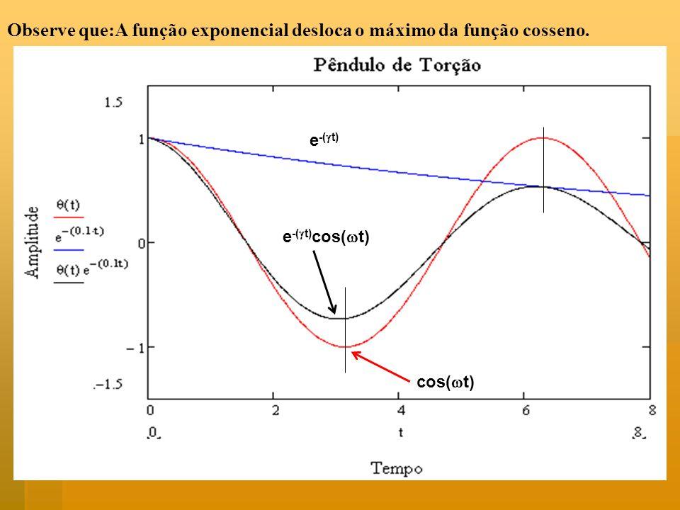 Observe que:A função exponencial desloca o máximo da função cosseno. e -( t) cos( t) e -( t) cos( t)