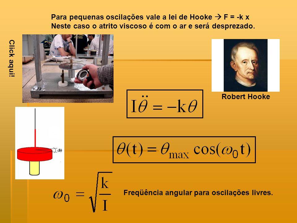 Para pequenas oscilações vale a lei de Hooke F = -k x Neste caso o atrito viscoso é com o ar e será desprezado. Freqüência angular para oscilações liv