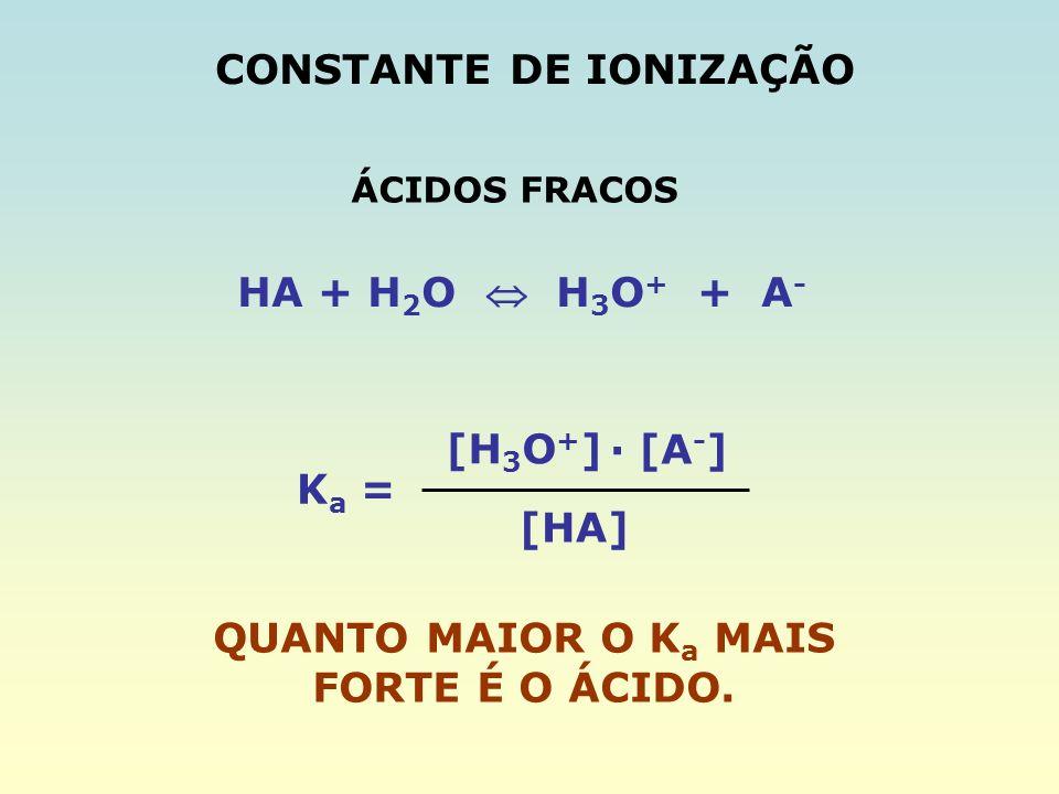 CONSTANTE DE IONIZAÇÃO HA + H 2 O H 3 O + + A - K a = [H 3 O + ] [HA] · [A - ] QUANTO MAIOR O K a MAIS FORTE É O ÁCIDO. ÁCIDOS FRACOS