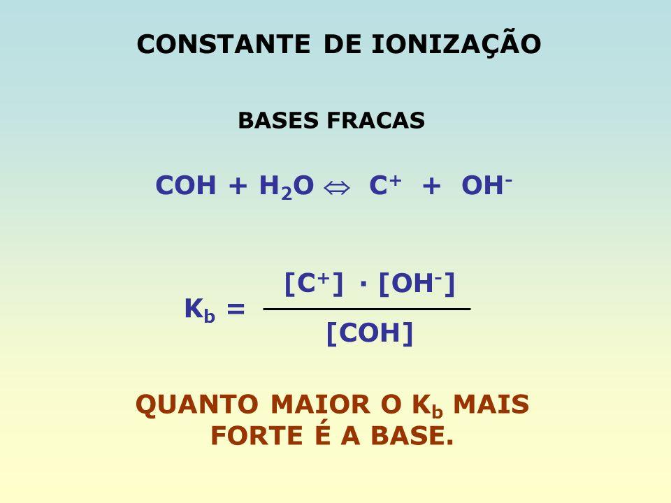 CONSTANTE DE IONIZAÇÃO COH + H 2 O C + + OH - K b = [C + ] [COH] · [OH - ] QUANTO MAIOR O K b MAIS FORTE É A BASE. BASES FRACAS