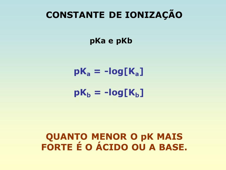 CONSTANTE DE IONIZAÇÃO pKa e pKb pK a = -log[K a ] pK b = -log[K b ] QUANTO MENOR O pK MAIS FORTE É O ÁCIDO OU A BASE.