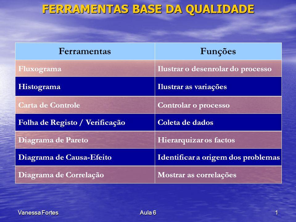 Vanessa FortesAula 61 FERRAMENTAS BASE DA QUALIDADE FerramentasFunções FluxogramaIlustrar o desenrolar do processoFolha de Registo / VerificaçãoColeta