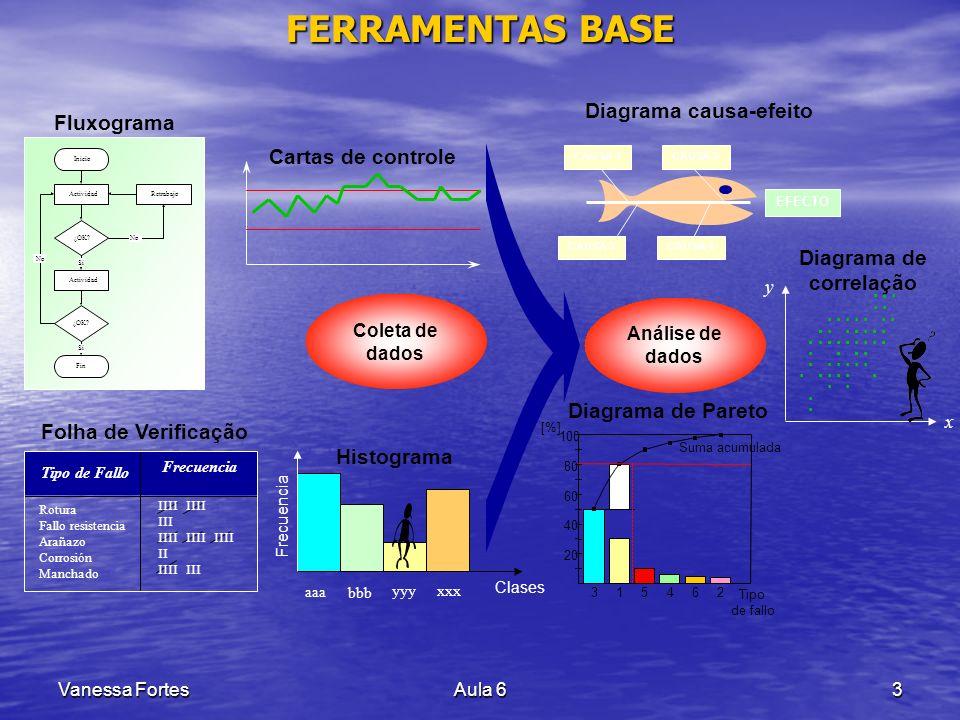 Vanessa FortesAula 63 FERRAMENTAS BASE Análise de dados Folha de Verificação Rotura Fallo resistencia Arañazo Corrosión Manchado Tipo de Fallo IIII II