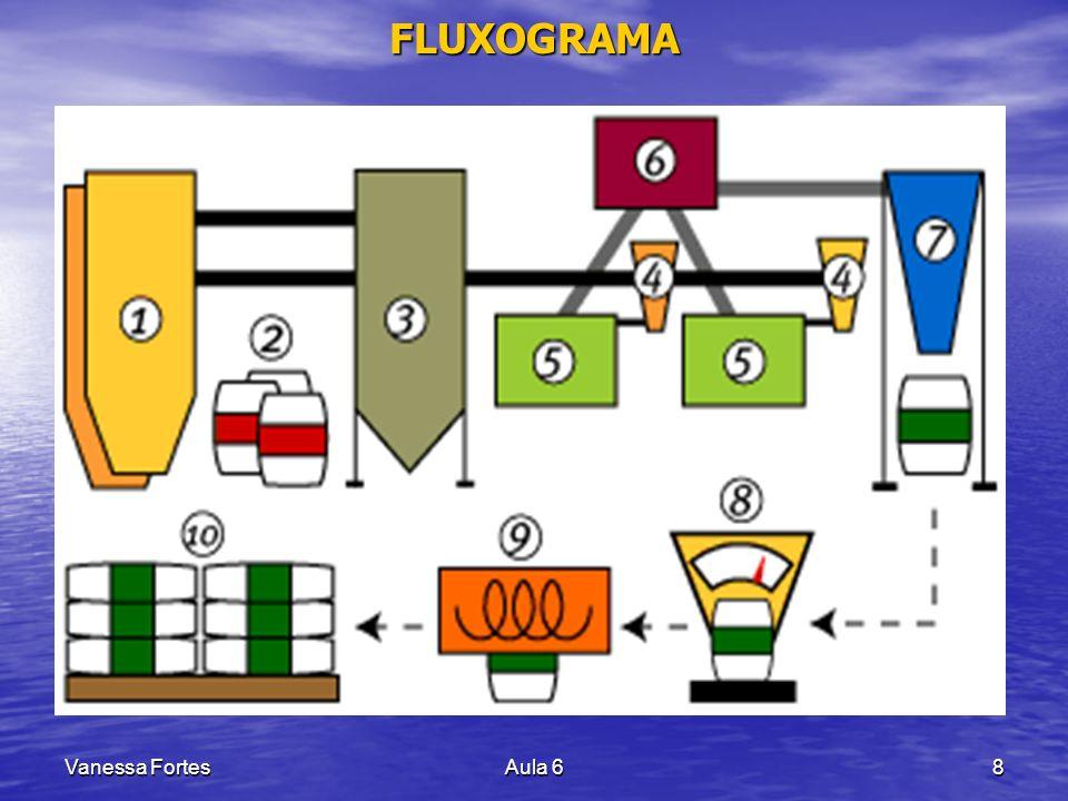 Vanessa FortesAula 629 DISTRIBUIÇÃO DE FREQÜÊNCIA Construindo um Histograma Construindo um Histograma 5.