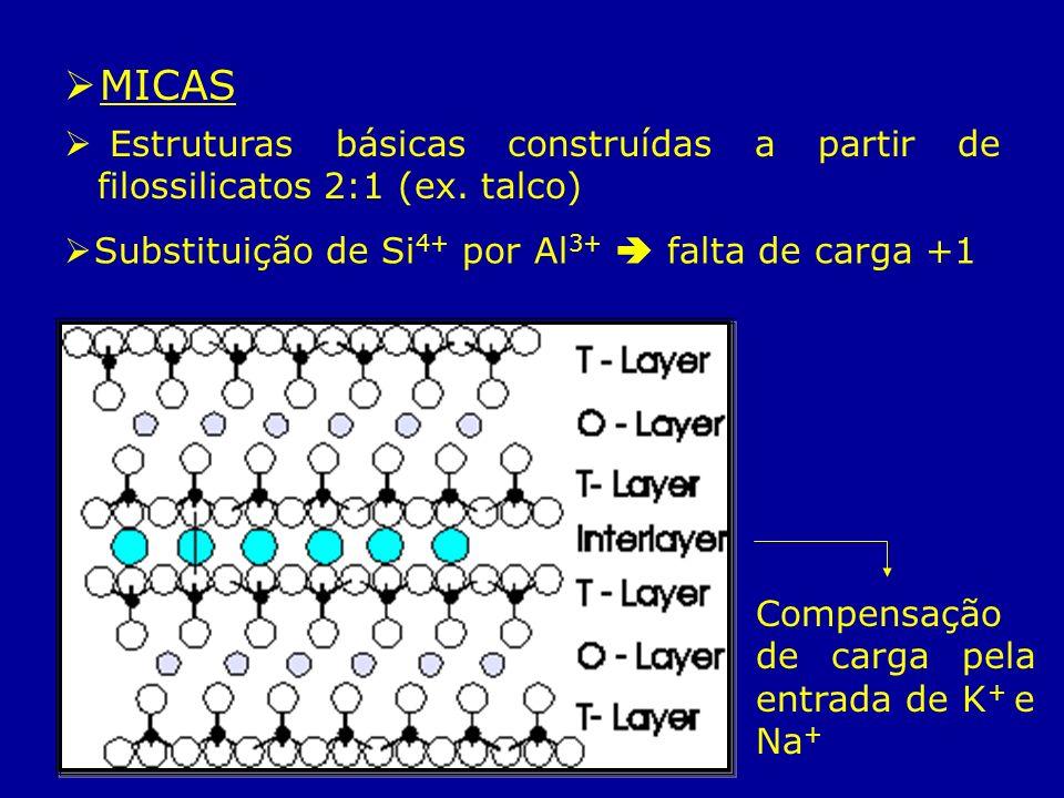 MICAS Estruturas básicas construídas a partir de filossilicatos 2:1 (ex. talco) Substituição de Si 4+ por Al 3+ falta de carga +1 Compensação de carga