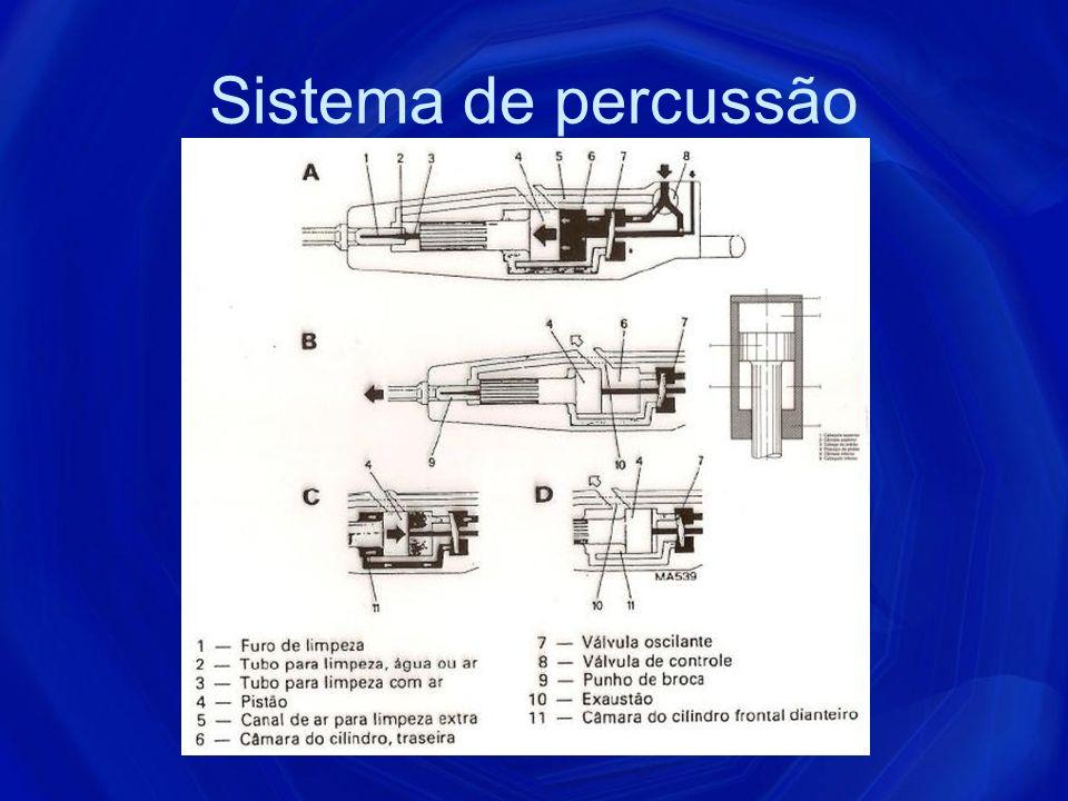 Percussivas Esse equipamento transmite à broca a percussão e, no intervalo entre 2 percussões sucessivas, há uma rotação de pequeno arco de círculo.