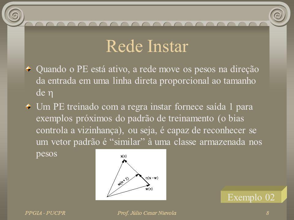 PPGIA - PUCPRProf. Júlio Cesar Nievola8 Rede Instar Quando o PE está ativo, a rede move os pesos na direção da entrada em uma linha direta proporciona