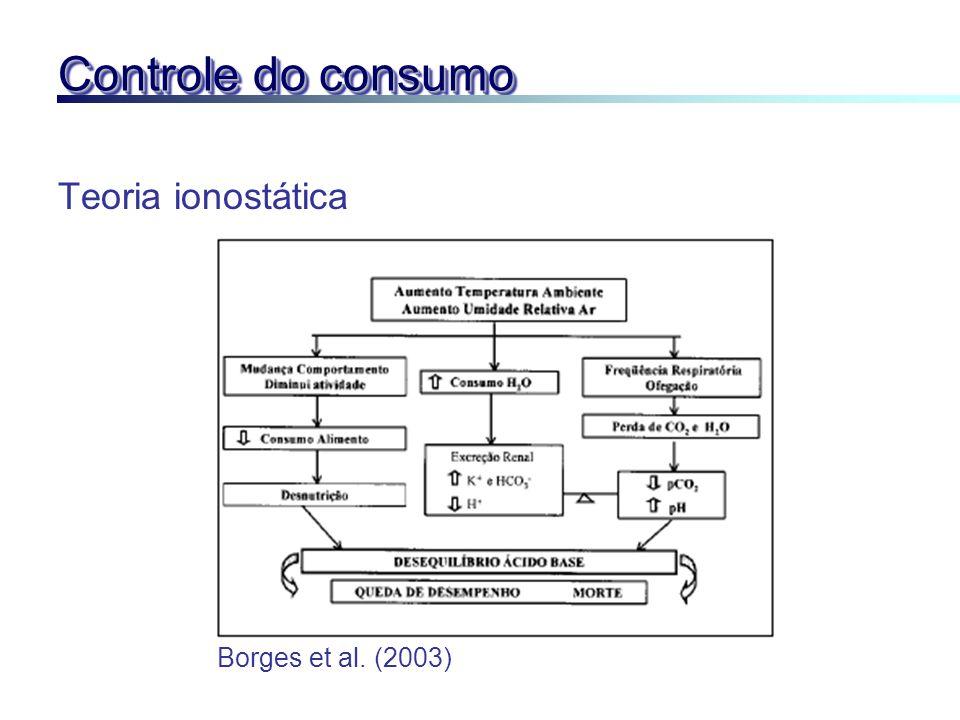 Controle do consumo Teoria ionostática Borges et al. (2003)