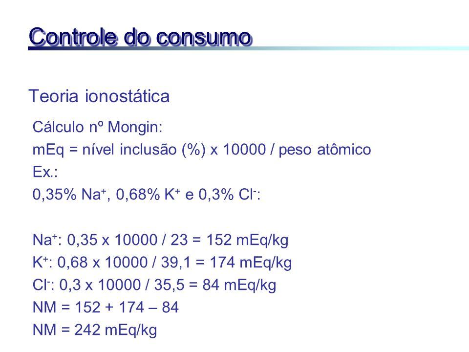 Controle do consumo Teoria ionostática Cálculo nº Mongin: mEq = nível inclusão (%) x 10000 / peso atômico Ex.: 0,35% Na +, 0,68% K + e 0,3% Cl - : Na