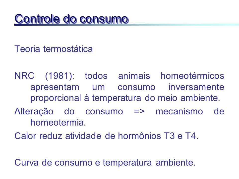 Controle do consumo Teoria termostática NRC (1981): todos animais homeotérmicos apresentam um consumo inversamente proporcional à temperatura do meio
