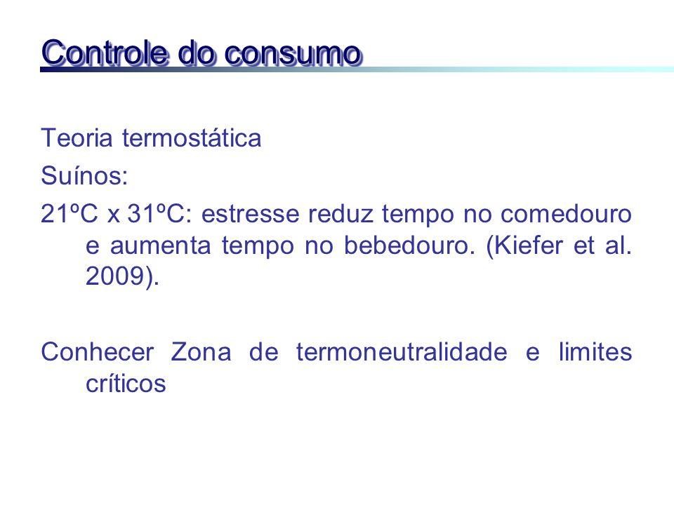 Controle do consumo Teoria termostática Suínos: 21ºC x 31ºC: estresse reduz tempo no comedouro e aumenta tempo no bebedouro. (Kiefer et al. 2009). Con