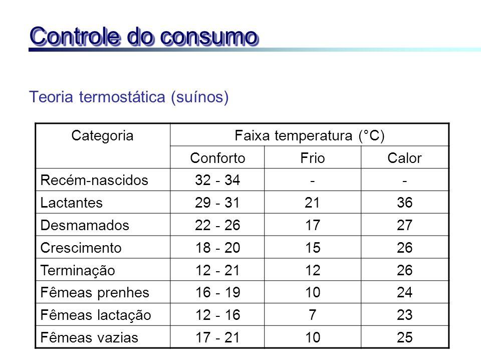 Controle do consumo Teoria termostática (suínos) CategoriaFaixa temperatura (°C) ConfortoFrioCalor Recém-nascidos32 - 34-- Lactantes29 - 312136 Desmam