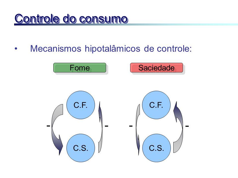 Controle do consumo Mecanismos hipotalâmicos de controle: C.F. C.S. C.F. Fome Saciedade - -- -