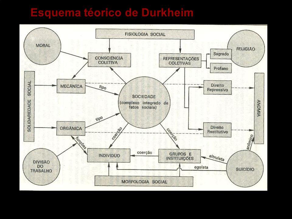Esquema téorico de Durkheim