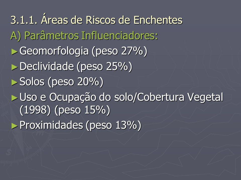 3.1.1. Áreas de Riscos de Enchentes A) Parâmetros Influenciadores: Geomorfologia (peso 27%) Geomorfologia (peso 27%) Declividade (peso 25%) Declividad