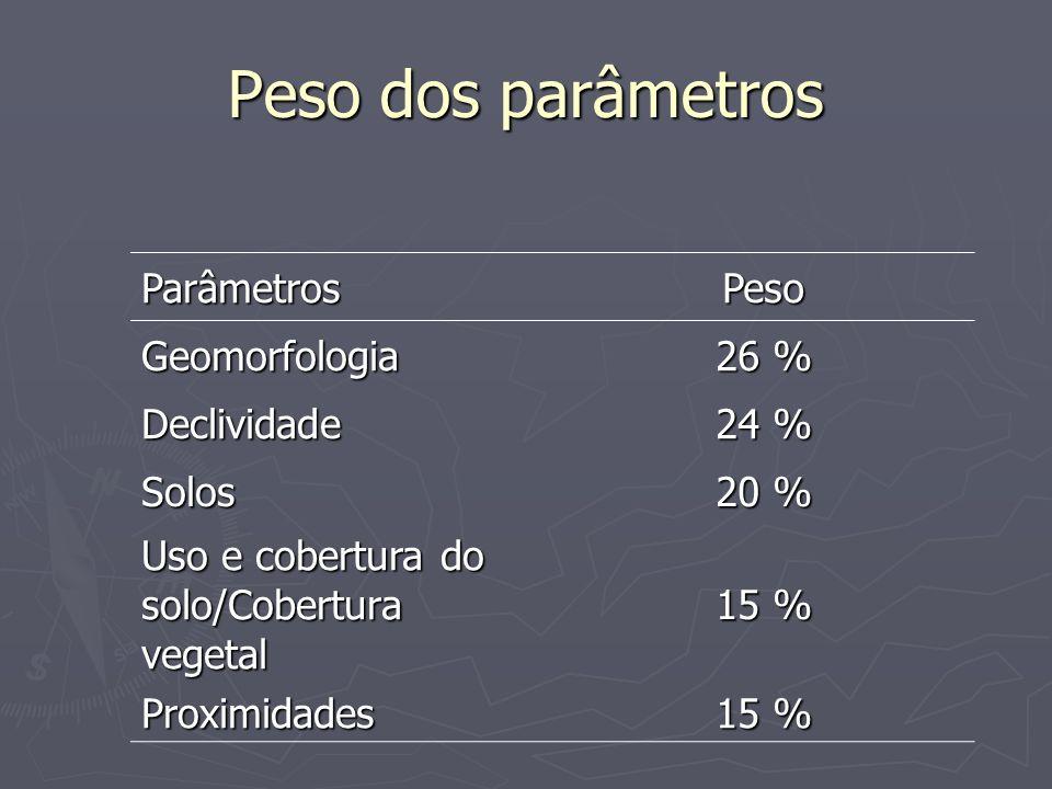 Peso dos parâmetros ParâmetrosPeso Geomorfologia 26 % Declividade 24 % Solos 20 % Uso e cobertura do solo/Cobertura vegetal 15 % Proximidades
