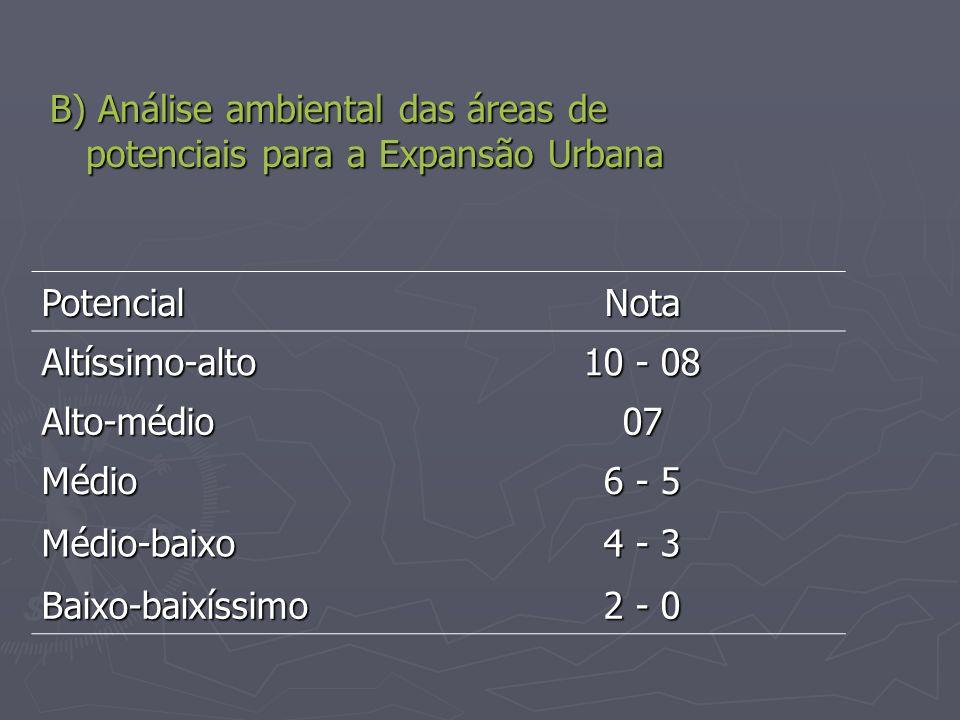 B) Análise ambiental das áreas de potenciais para a Expansão Urbana PotencialNota Altíssimo-alto 10 - 08 Alto-médio07 Médio 6 - 5 Médio-baixo 4 - 3 Ba