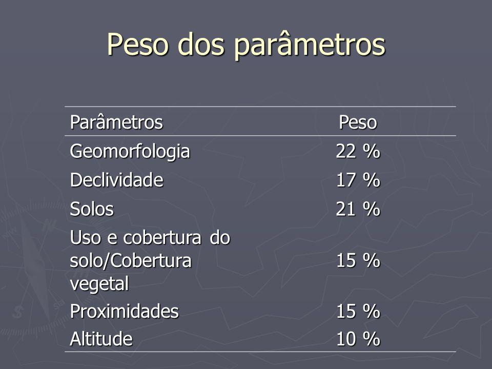 Peso dos parâmetros ParâmetrosPeso Geomorfologia 22 % Declividade 17 % Solos 21 % Uso e cobertura do solo/Cobertura vegetal 15 % ProximidadesAltitude