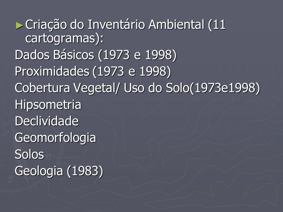 Criação do Inventário Ambiental (11 cartogramas): Criação do Inventário Ambiental (11 cartogramas): Dados Básicos (1973 e 1998) Proximidades (1973 e 1