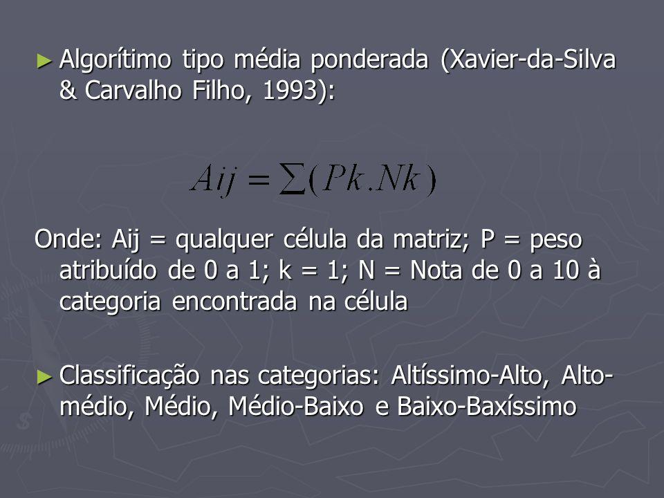 Algorítimo tipo média ponderada (Xavier-da-Silva & Carvalho Filho, 1993): Algorítimo tipo média ponderada (Xavier-da-Silva & Carvalho Filho, 1993): On