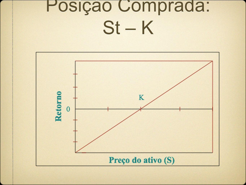 Posição Comprada: St – K