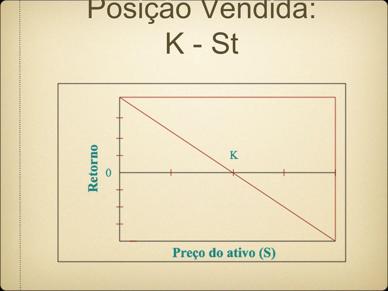 Posição Vendida: K - St