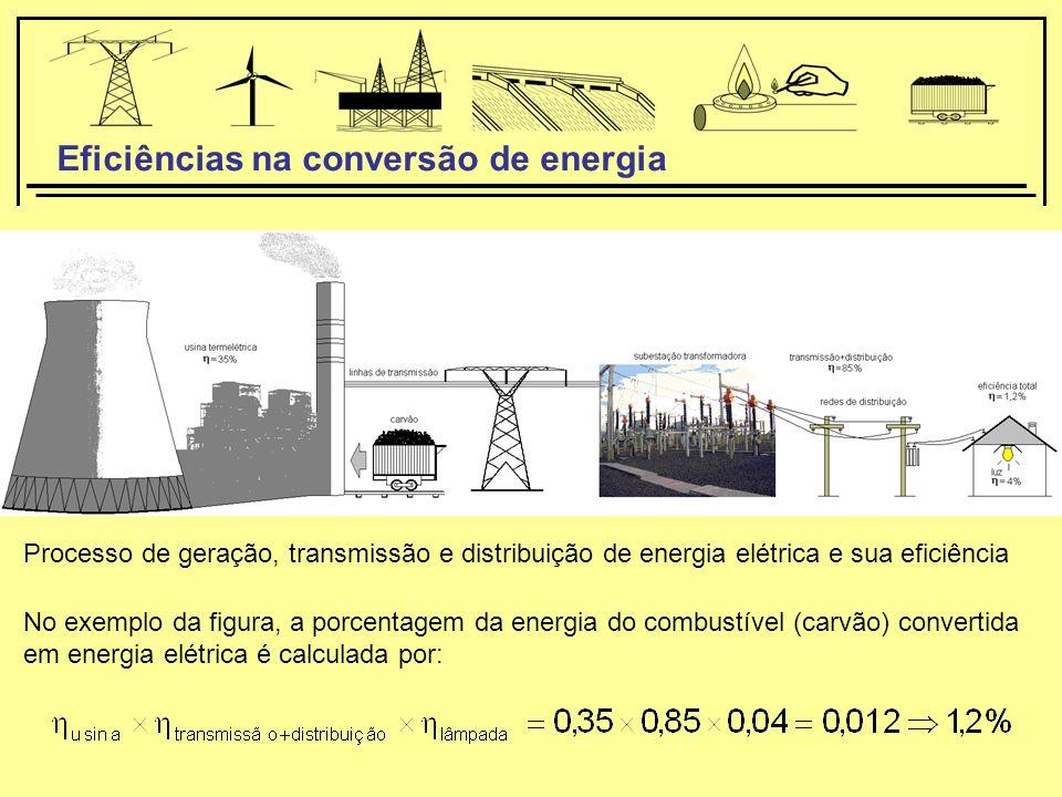 Processo de geração, transmissão e distribuição de energia elétrica e sua eficiência No exemplo da figura, a porcentagem da energia do combustível (carvão) convertida em energia elétrica é calculada por: Eficiências na conversão de energia
