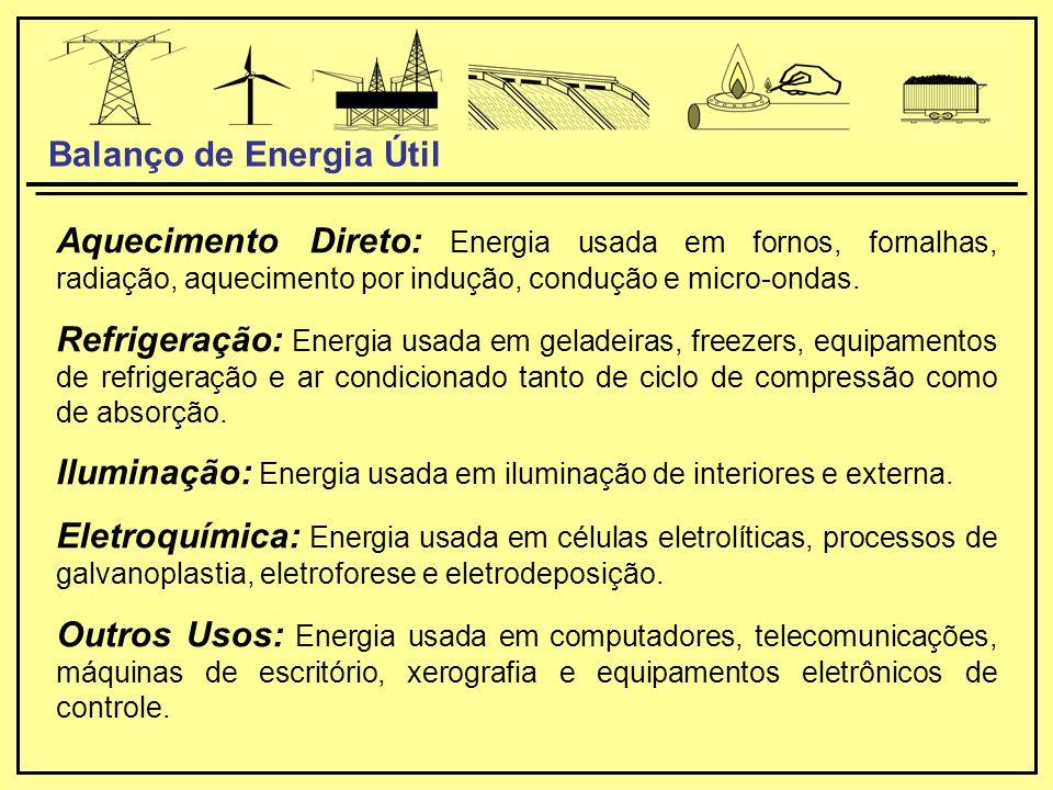 Balanço de Energia Útil Aquecimento Direto: Energia usada em fornos, fornalhas, radiação, aquecimento por indução, condução e micro-ondas.