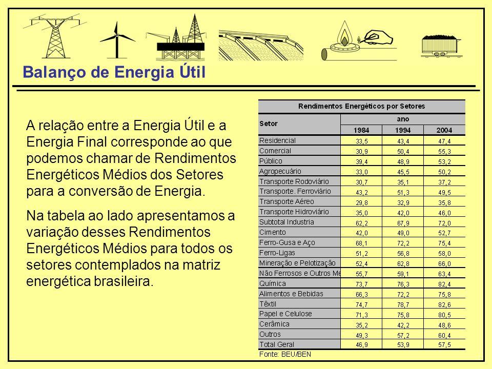 A relação entre a Energia Útil e a Energia Final corresponde ao que podemos chamar de Rendimentos Energéticos Médios dos Setores para a conversão de Energia.