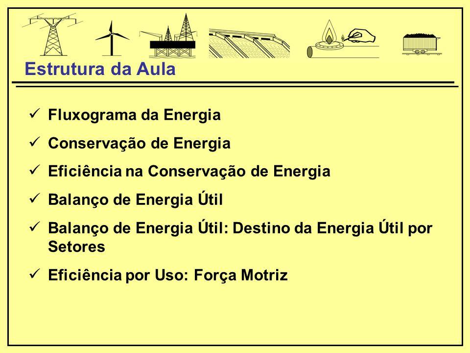 Fluxograma da Energia Conservação de Energia Eficiência na Conservação de Energia Balanço de Energia Útil Balanço de Energia Útil: Destino da Energia Útil por Setores Eficiência por Uso: Força Motriz Estrutura da Aula