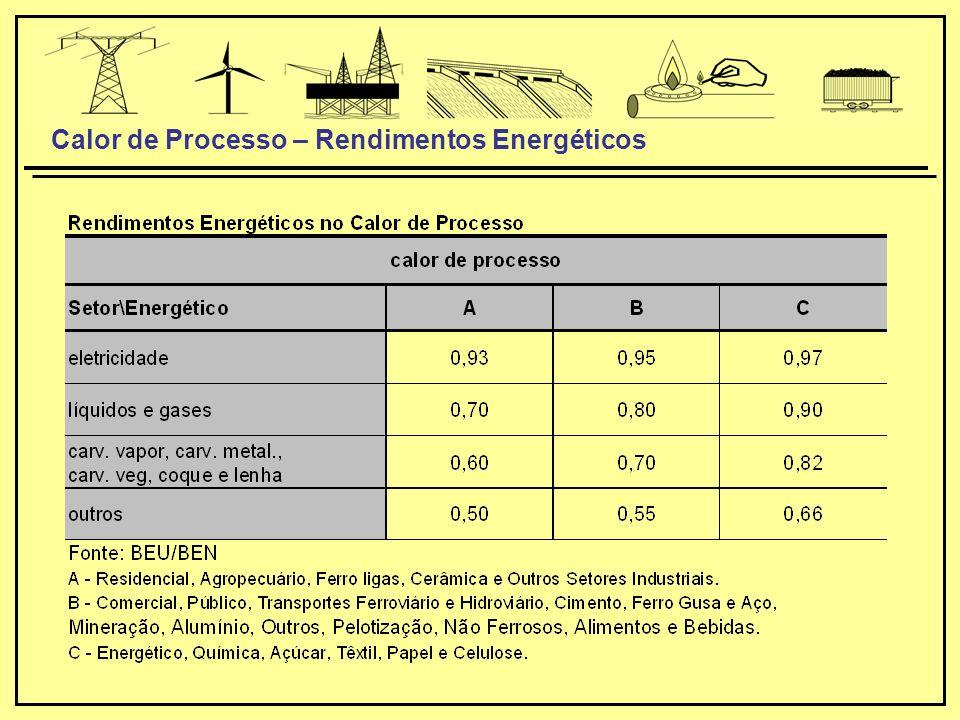 Calor de Processo – Rendimentos Energéticos