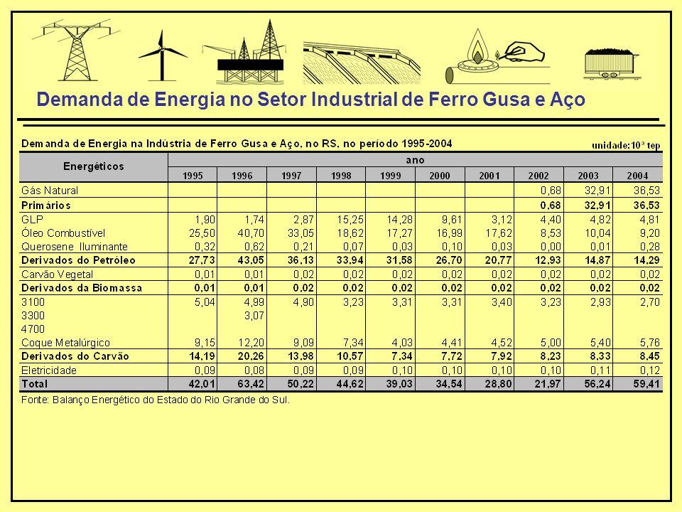Demanda de Energia no Setor Industrial de Ferro Gusa e Aço
